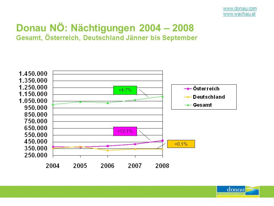 www.donau.com www.wachau.at Wachau Nibelungengau Kremstal: Nächtigungen 2004 – 2008 Gesamt, Österreich & Deutschland / Jänner bis September +2,1% +8,7% -3,4% (Juni, Juli!)