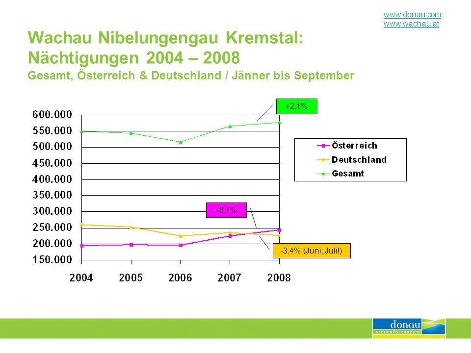 www.donau.com www.wachau.at Wachau Nibelungengau Kremstal: Nächtigungen 2004 – 2008 Gesamt, Österreich & Deutschland / Jänner bis September +2,1% +8,7