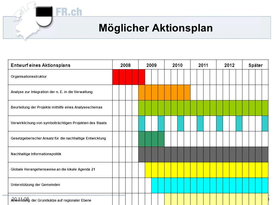 20.11.08 FGV 13 Möglicher Aktionsplan Entwurf eines Aktionsplans 20082009201020112012Später Organisationsstruktur Analyse zur Integration der n. E. in