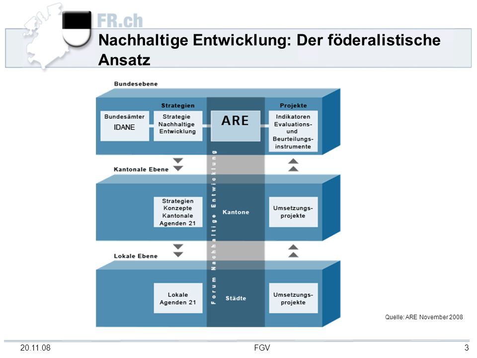20.11.08 FGV 3 Nachhaltige Entwicklung: Der föderalistische Ansatz Quelle: ARE November 2008