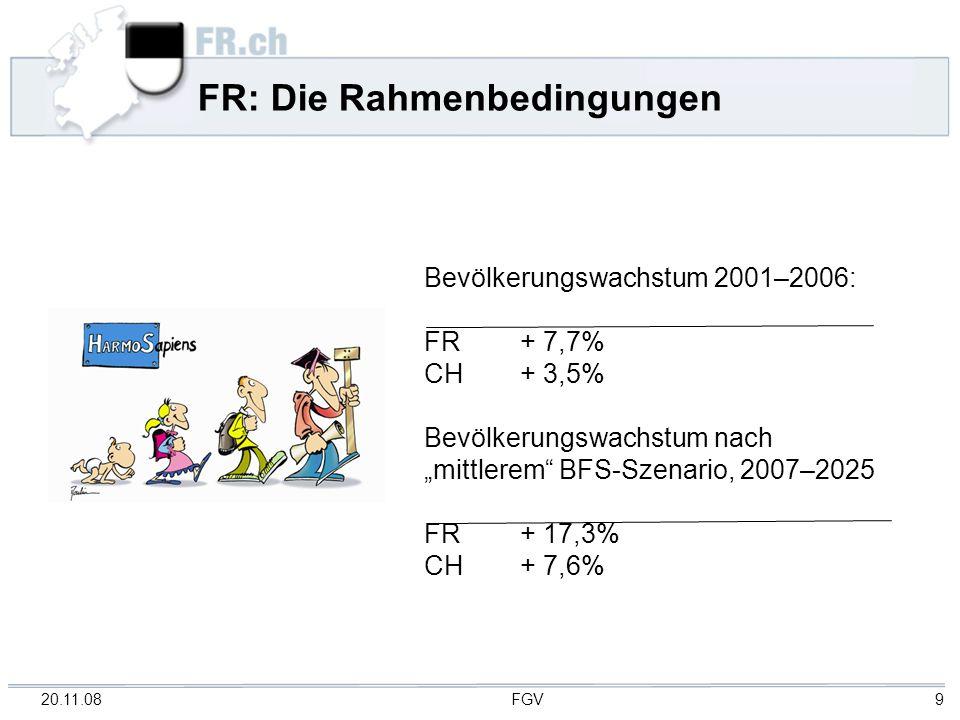 20.11.08 FGV 9 FR: Die Rahmenbedingungen Bevölkerungswachstum 2001–2006: FR+ 7,7% CH + 3,5% Bevölkerungswachstum nach mittlerem BFS-Szenario, 2007–2025 FR+ 17,3% CH+ 7,6%
