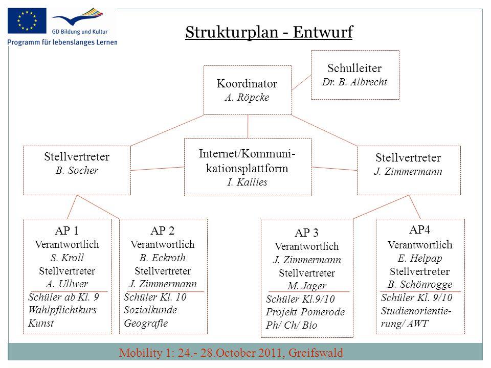Koordinator A. Röpcke Stellvertreter J. Zimmermann Stellvertreter B. Socher Internet/Kommuni- kationsplattform I. Kallies AP 1 Verantwortlich S. Kroll