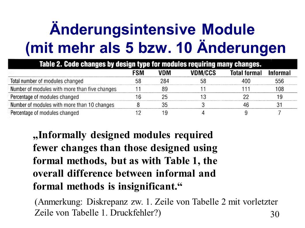 30 Änderungsintensive Module (mit mehr als 5 bzw.