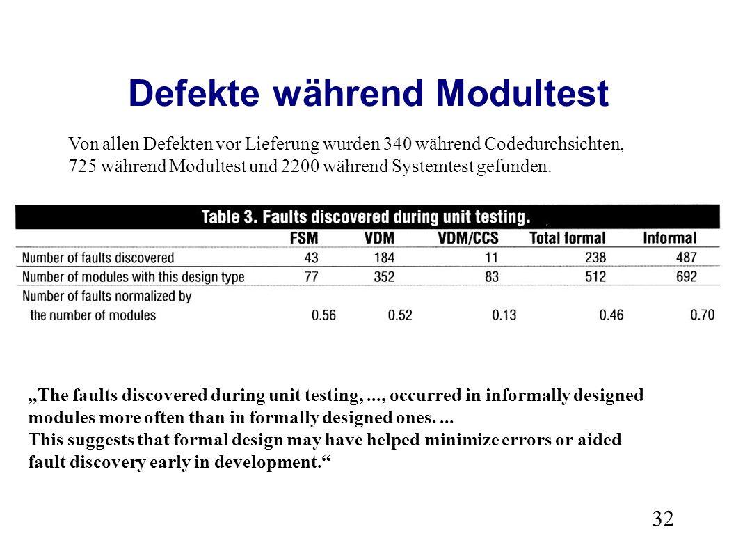 32 Defekte während Modultest Von allen Defekten vor Lieferung wurden 340 während Codedurchsichten, 725 während Modultest und 2200 während Systemtest gefunden.