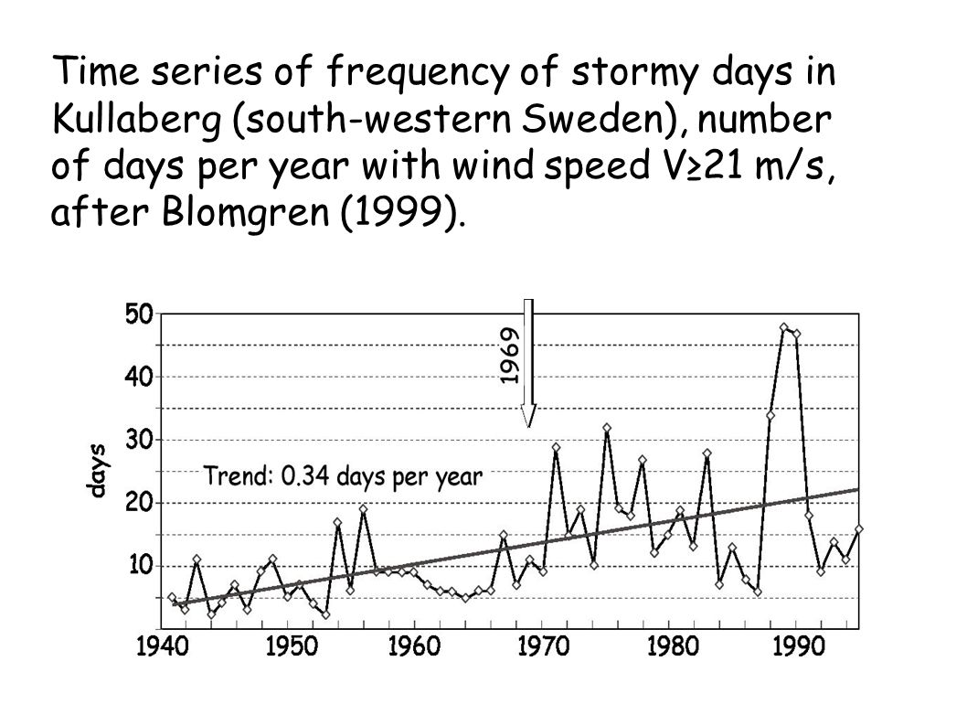Time series of frequency of stormy days in Kullaberg (south-western Sweden), number of days per year with wind speed V21 m/s, after Blomgren (1999).