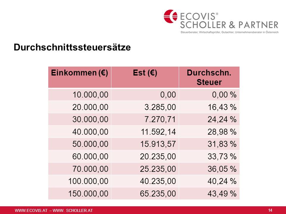 WWW.ECOVIS.AT – WWW. SCHOLLER.AT Durchschnittssteuersätze Einkommen ()Est ()Durchschn. Steuer 10.000,000,000,00 % 20.000,003.285,0016,43 % 30.000,007.