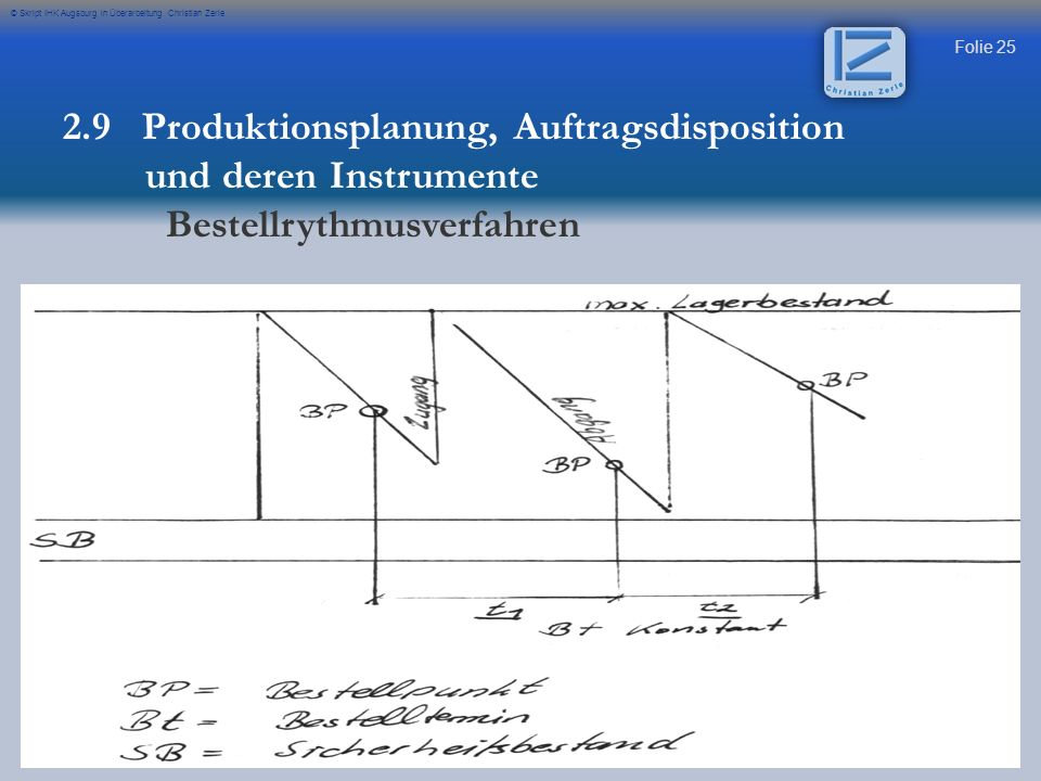 Folie 25 © Skript IHK Augsburg in Überarbeitung Christian Zerle 2.9 Produktionsplanung, Auftragsdisposition und deren Instrumente Bestellrythmusverfah