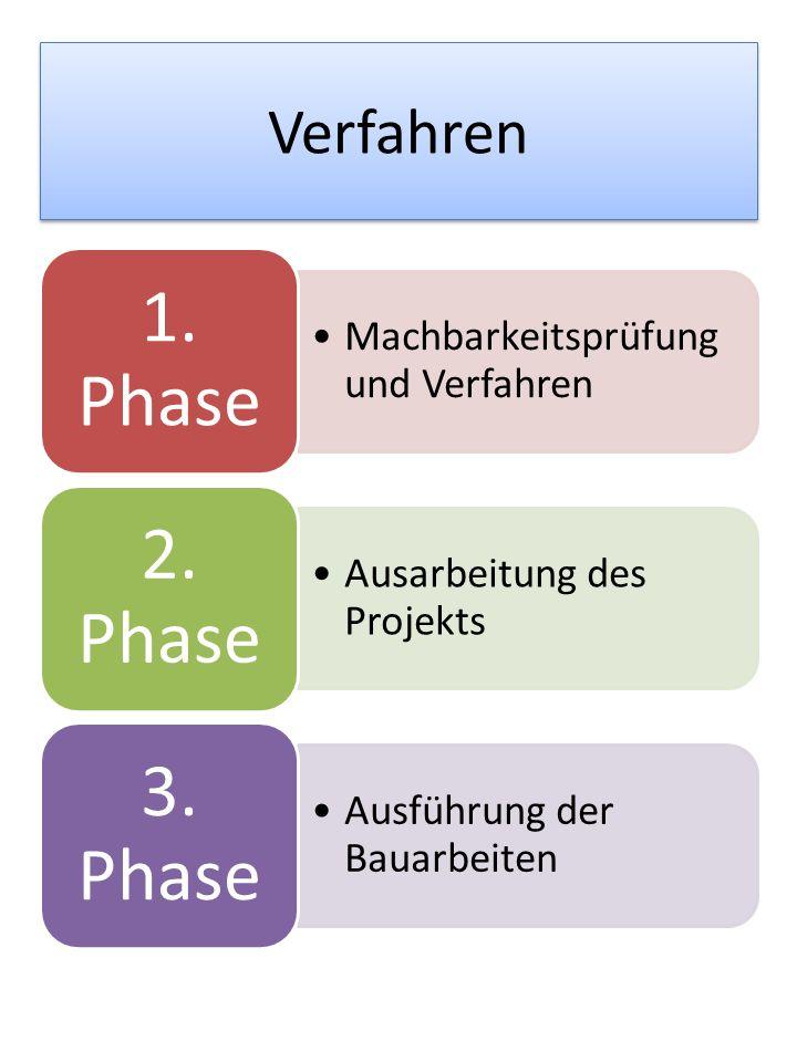 Verfahren Machbarkeitsprüfung und Verfahren 1. Phase Ausarbeitung des Projekts 2. Phase Ausführung der Bauarbeiten 3. Phase