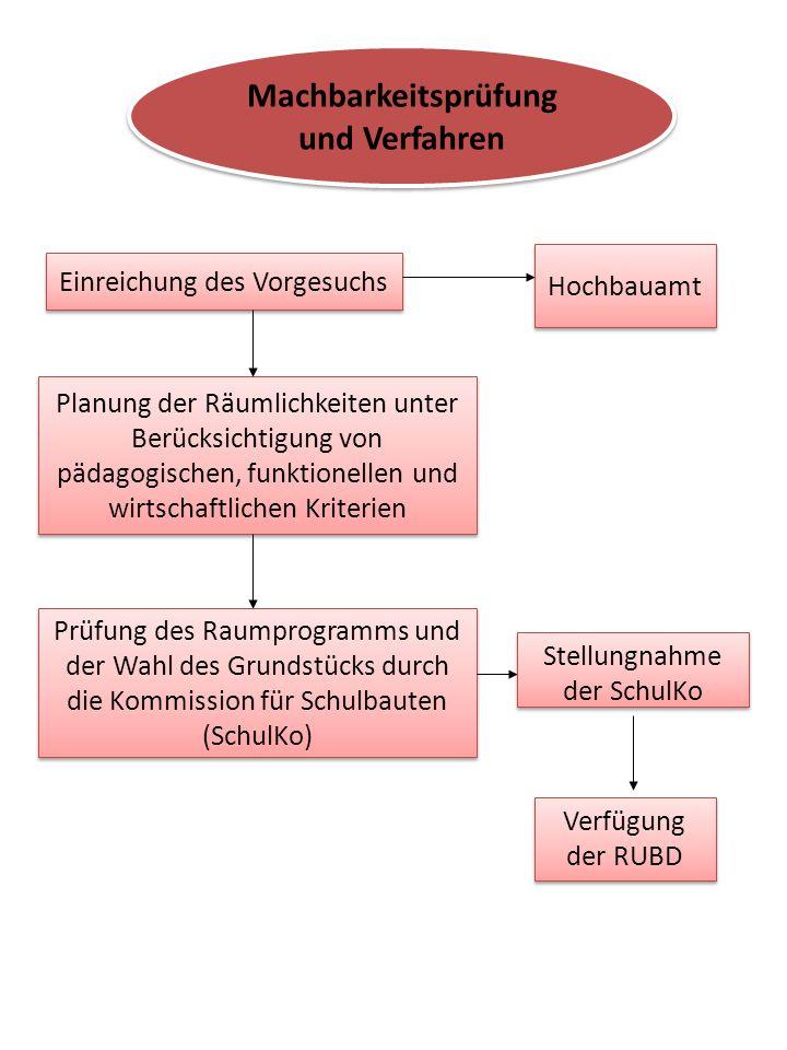 Machbarkeitsprüfung und Verfahren Einreichung des Vorgesuchs Hochbauamt Planung der Räumlichkeiten unter Berücksichtigung von pädagogischen, funktione