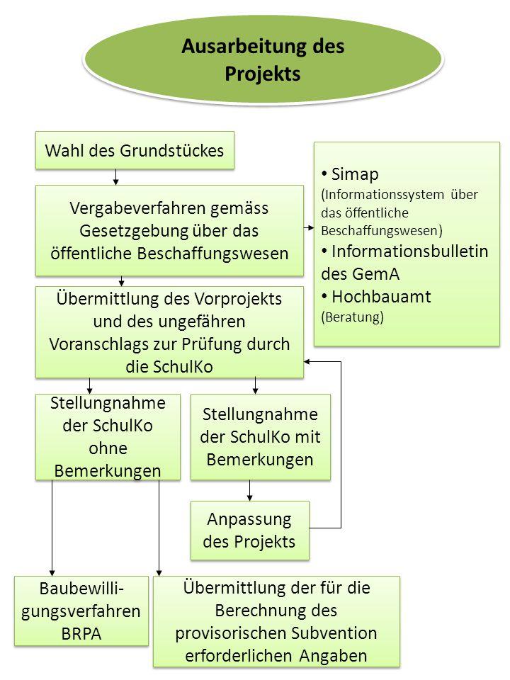 Ausarbeitung des Projekts Wahl des Grundstückes Vergabeverfahren gemäss Gesetzgebung über das öffentliche Beschaffungswesen Übermittlung des Vorprojek
