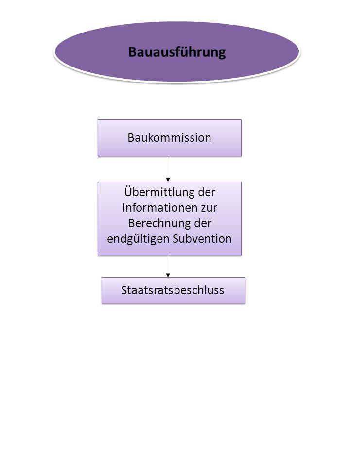 Bauausführung Baukommission Übermittlung der Informationen zur Berechnung der endgültigen Subvention Staatsratsbeschluss