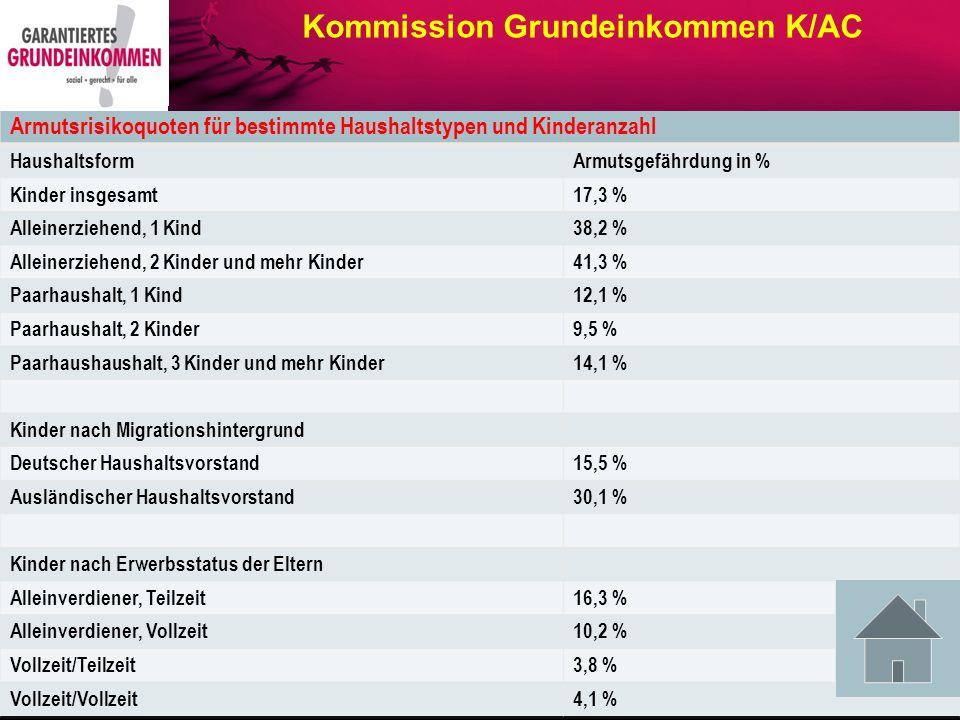 Kommission Grundeinkommen K/AC Daten für die Jahre 2008: durchschnittliches Armutsrisiko: 18 %; in den neu- en Bundesländern 27 %, d.h.