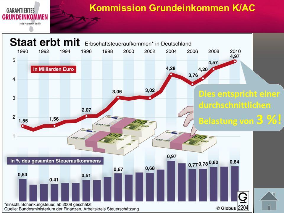 Vermögensverteilung in Deutschland im Jahre 2002 und 2007
