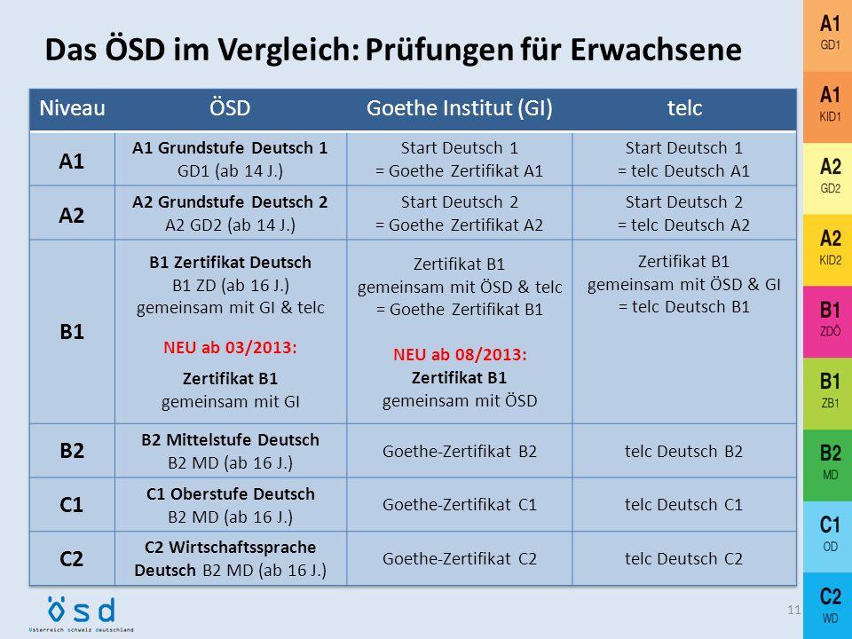 Trinationale Kooperation im Bereich Sprachentesten 1999 – 2012: Zertifikat Deutsch; gemeinsam entwickelt, erstellt und herausgegeben von Goethe-Instit