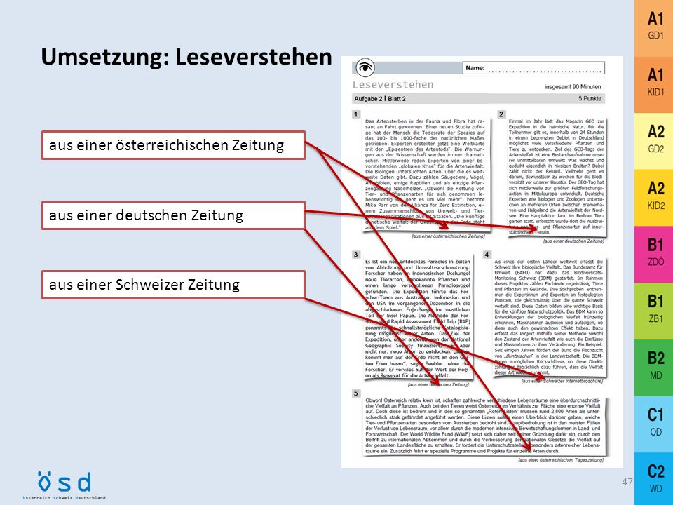 Plurizentrik: Umsetzung im ÖSD 46 Plurizentrik v. a. im Bereich der Rezeption (Leseverstehen und Hörverstehen) Lese- und Hörtexte bzw. Sprecher/innen