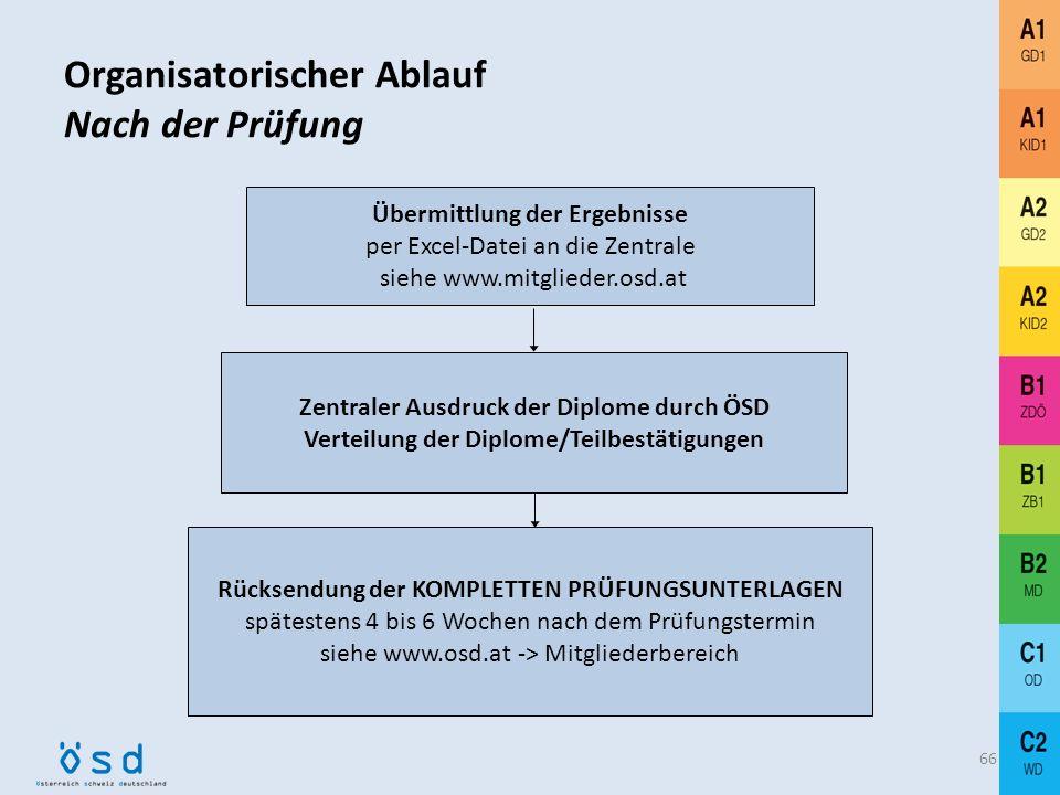 Organisatorischer Ablauf Prüfungsdurchführung 65 Prüfungsdurchführung 1. schriftliche Prüfung 2. mündliche Prüfung (spätestens 14 Tage nach der schrif