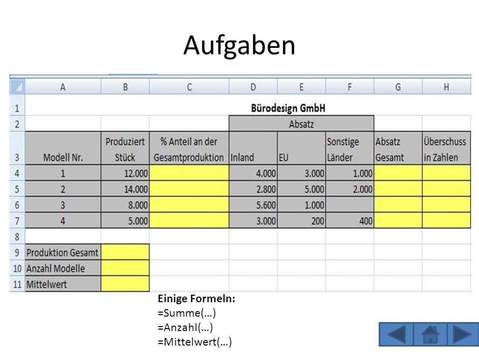 Aufgaben Einige Formeln: =Summe(…) =Anzahl(…) =Mittelwert(…)