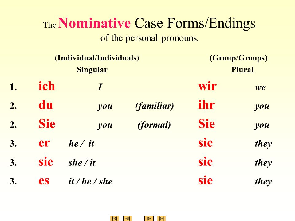 The Nominative Case Forms/Endings of the definite article, the indefinite article and the possessive adjectives with masculine, neuter, feminine singular and plural nouns.