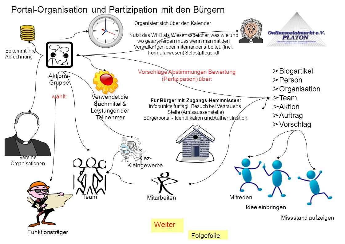 Portal-Organisation und Partizipation mit den Bürgern Aktions- Gruppe wählt: Vereine Organisationen Team Mitarbeiten Bekommt Ihre Abrechnung Verwendet