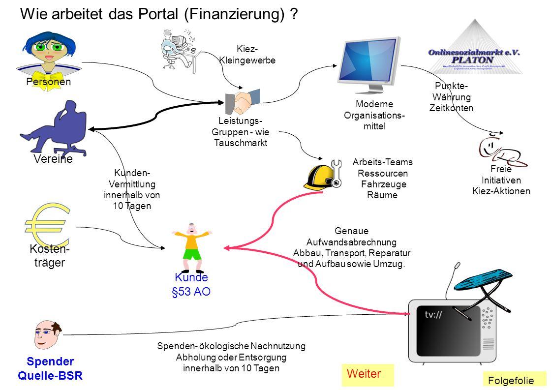 Wie arbeitet das Portal (Finanzierung) ? Personen Kosten- träger Vereine Kiez- Kleingewerbe Spender Quelle-BSR Kunde §53 AO Leistungs- Gruppen - wie T