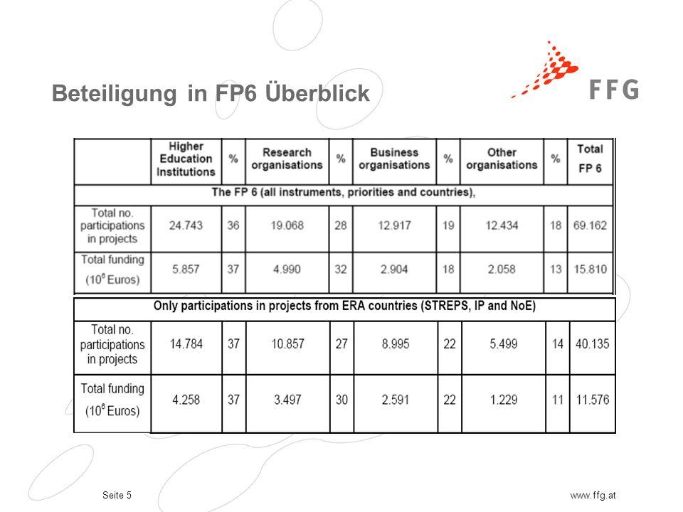 Seite 5www.ffg.at Beteiligung in FP6 Überblick