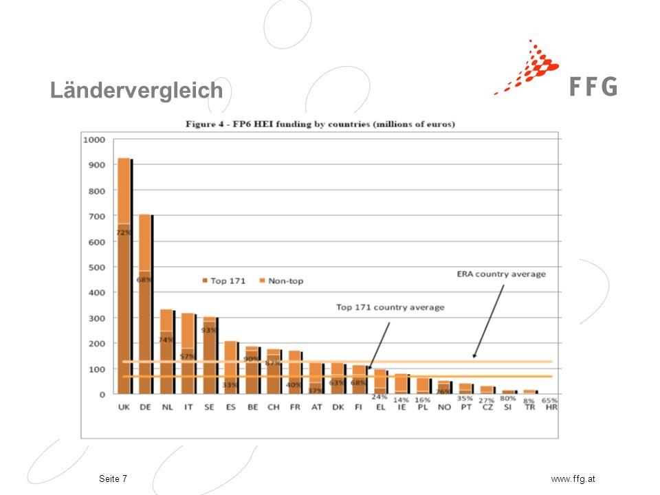 Seite 8www.ffg.at Projektkoordination durch Top 171 in 23% aller FP6 Projekte Koordinatoren in 62% der von HEI koordinierten Projekte Starke Abweichungen in Thematischen Programmen z.B.