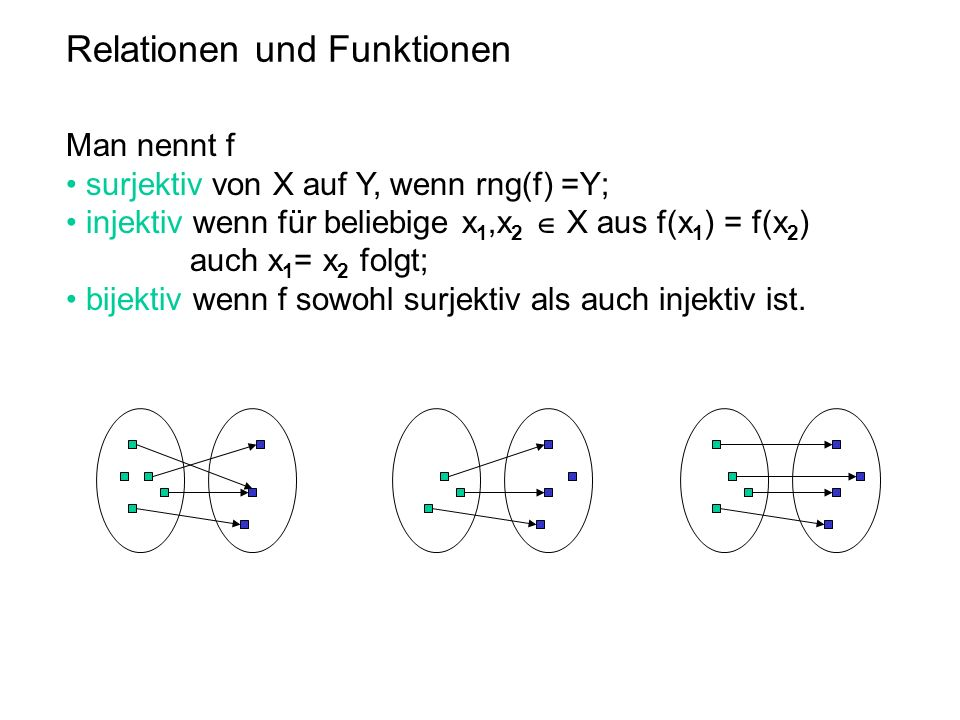 Relationen und Funktionen Man nennt f surjektiv von X auf Y, wenn rng(f) =Y; injektiv wenn für beliebige x 1,x 2 X aus f(x 1 ) = f(x 2 ) auch x 1 = x