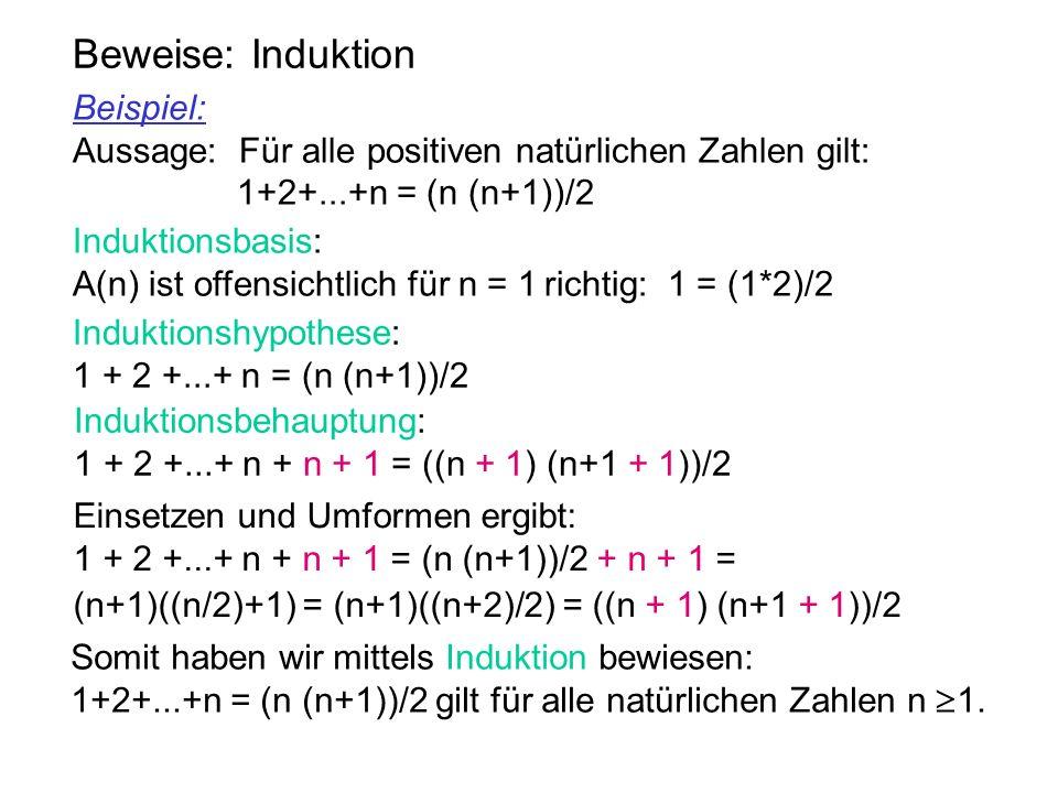 Beweise: Induktion Beispiel: Aussage: Für alle positiven natürlichen Zahlen gilt: 1+2+...+n = (n (n+1))/2 Somit haben wir mittels Induktion bewiesen: