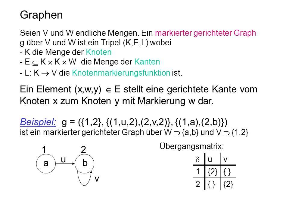 Graphen Seien V und W endliche Mengen. Ein markierter gerichteter Graph g über V und W ist ein Tripel (K,E,L) wobei - K die Menge der Knoten - E K K W