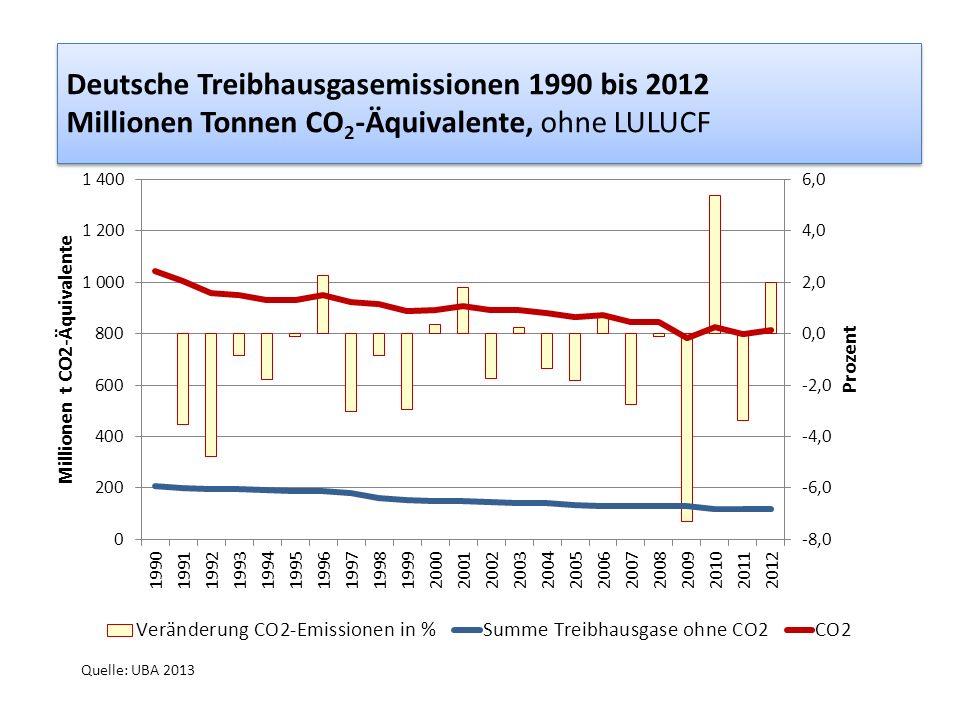 Deutsche Treibhausgasemissionen 1990 bis 2012 Millionen Tonnen CO 2 -Äquivalente, ohne LULUCF Quelle: UBA 2013