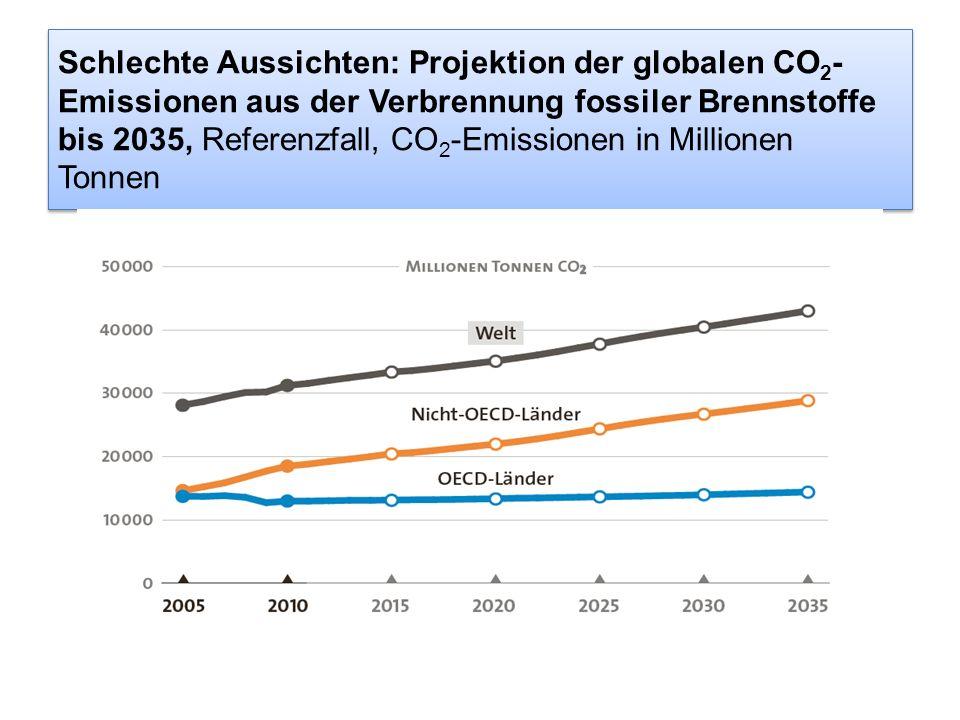 Schlechte Aussichten: Projektion der globalen CO 2 - Emissionen aus der Verbrennung fossiler Brennstoffe bis 2035, Referenzfall, CO 2 -Emissionen in M