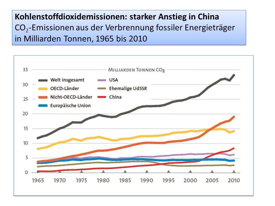Kohlenstoffdioxidemissionen: starker Anstieg in China CO 2 -Emissionen aus der Verbrennung fossiler Energieträger in Milliarden Tonnen, 1965 bis 2010