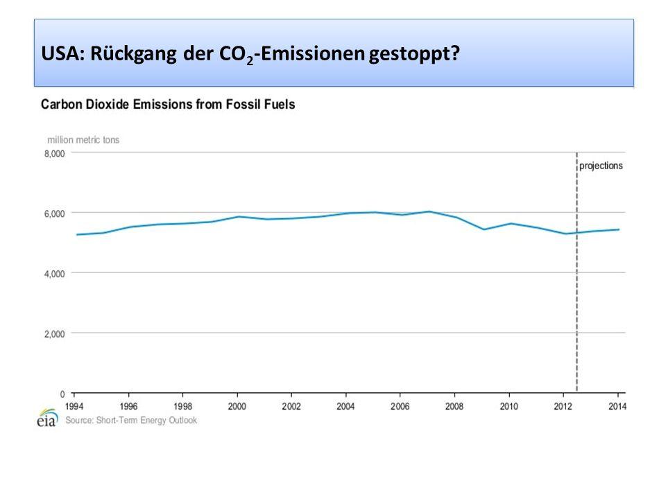 USA: Rückgang der CO 2 -Emissionen gestoppt?