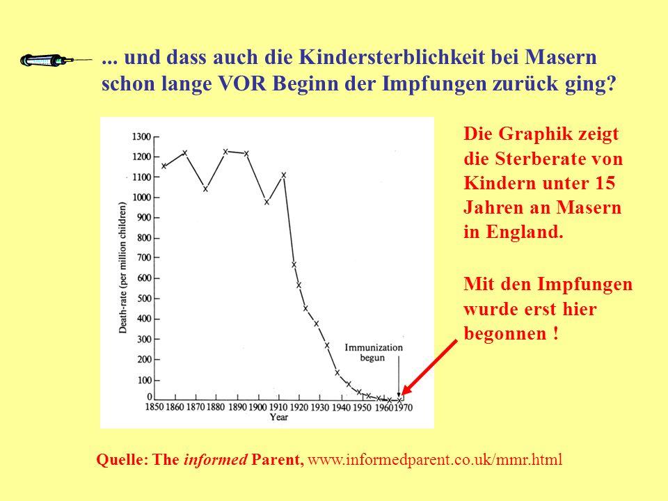 ... und dass auch die Kindersterblichkeit bei Masern schon lange VOR Beginn der Impfungen zurück ging? Die Graphik zeigt die Sterberate von Kindern un
