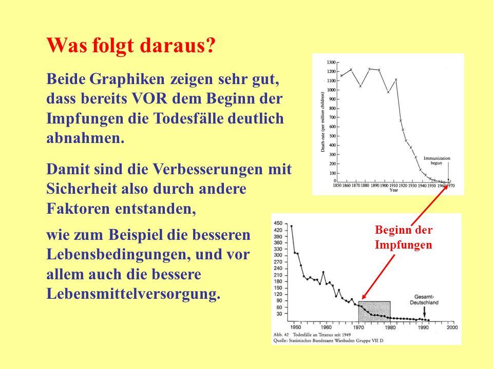 Was folgt daraus? Beide Graphiken zeigen sehr gut, dass bereits VOR dem Beginn der Impfungen die Todesfälle deutlich abnahmen. Damit sind die Verbesse