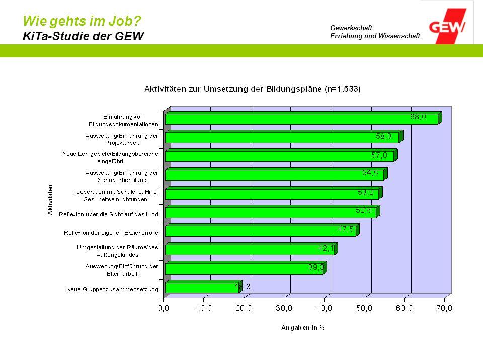 Wie gehts im Job? KiTa-Studie der GEW Gewerkschaft Erziehung und Wissenschaft