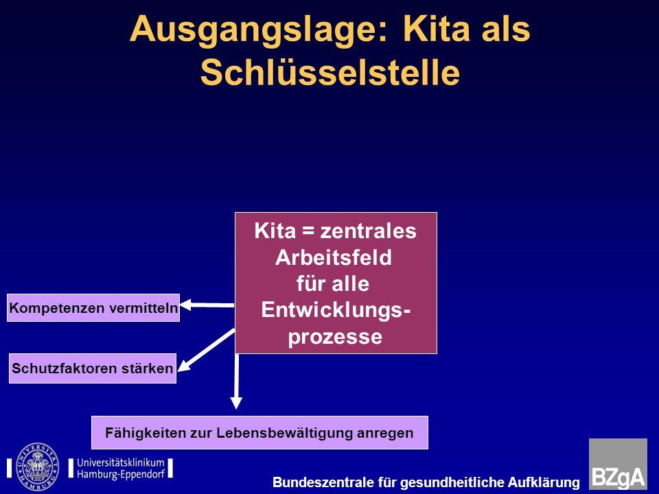 Bundeszentrale für gesundheitliche Aufklärung Ausgangslage: Kita als Schlüsselstelle Kita = zentrales Arbeitsfeld für alle Entwicklungs- prozesse Komp