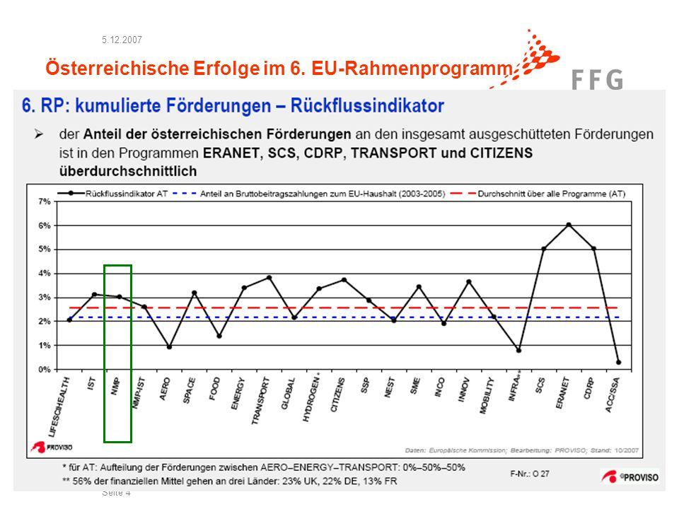 5.12.2007 Seite 4 Österreichische Erfolge im 6. EU-Rahmenprogramm