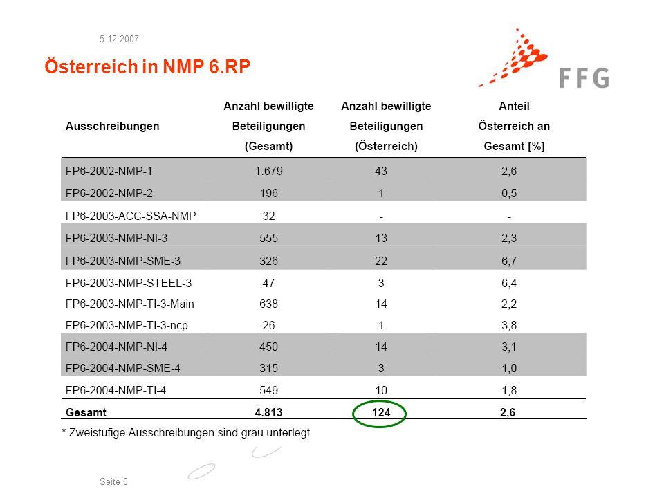 5.12.2007 Seite 7 Österreich in NMP 6.RP Nano Werkstoffe Produktion Integration Andere Themen