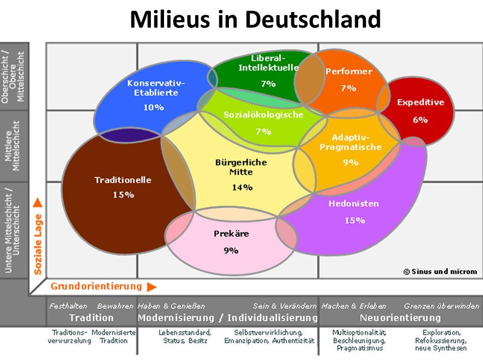 Milieus in Deutschland