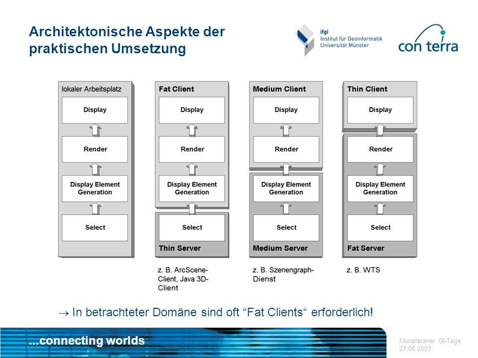 ...connecting worlds Münsteraner GI-Tage 27.06.2003 In betrachteter Domäne sind oft Fat Clients erforderlich.