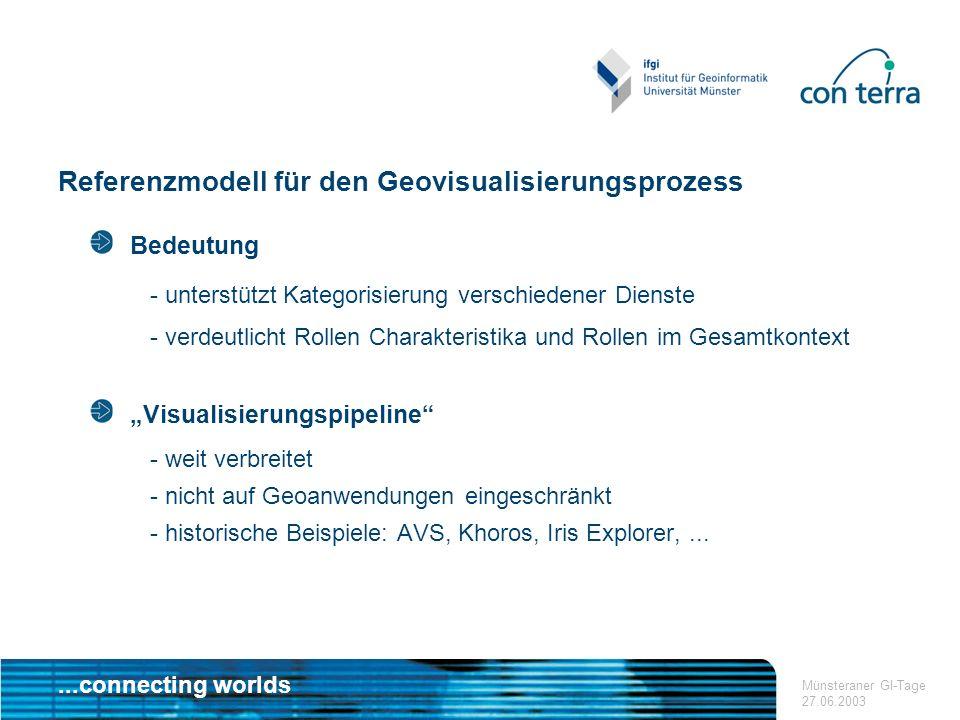 ...connecting worlds Münsteraner GI-Tage 27.06.2003 Referenzmodell für den Geovisualisierungsprozess Bedeutung - unterstützt Kategorisierung verschied