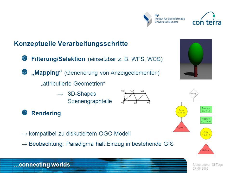 ...connecting worlds Münsteraner GI-Tage 27.06.2003 Konzeptuelle Verarbeitungsschritte Filterung/Selektion ( einsetzbar z. B. WFS, WCS) Mapping (Gener