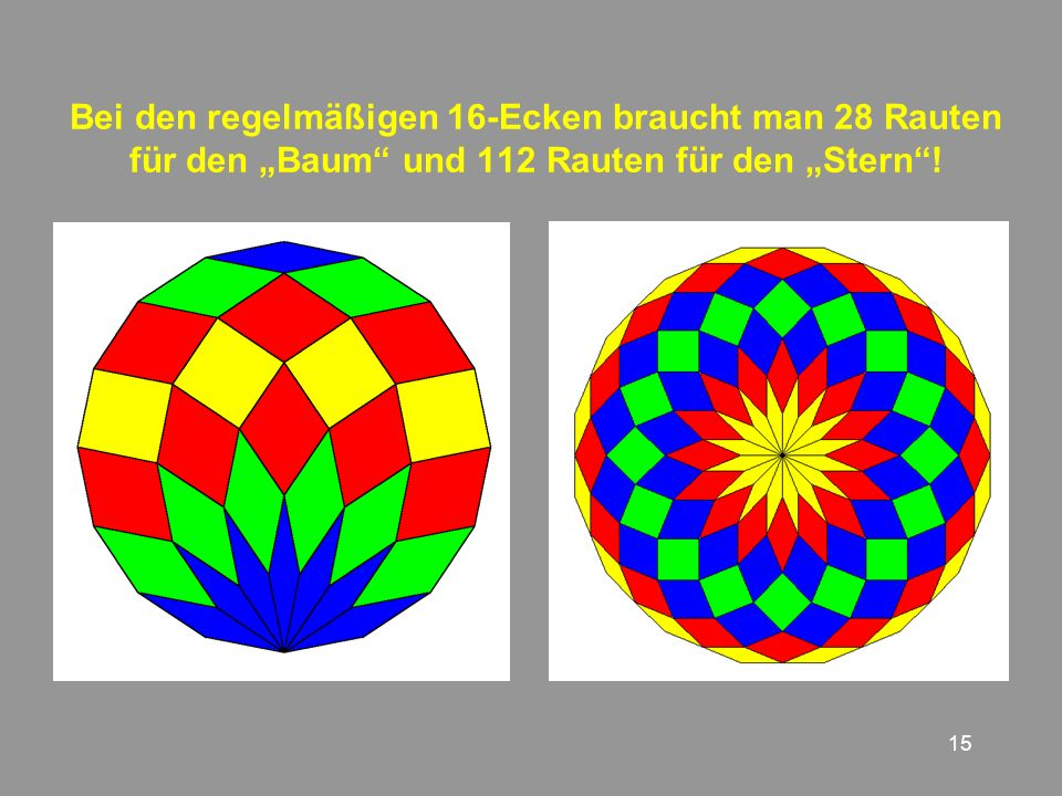 15 Bei den regelmäßigen 16-Ecken braucht man 28 Rauten für den Baum und 112 Rauten für den Stern!