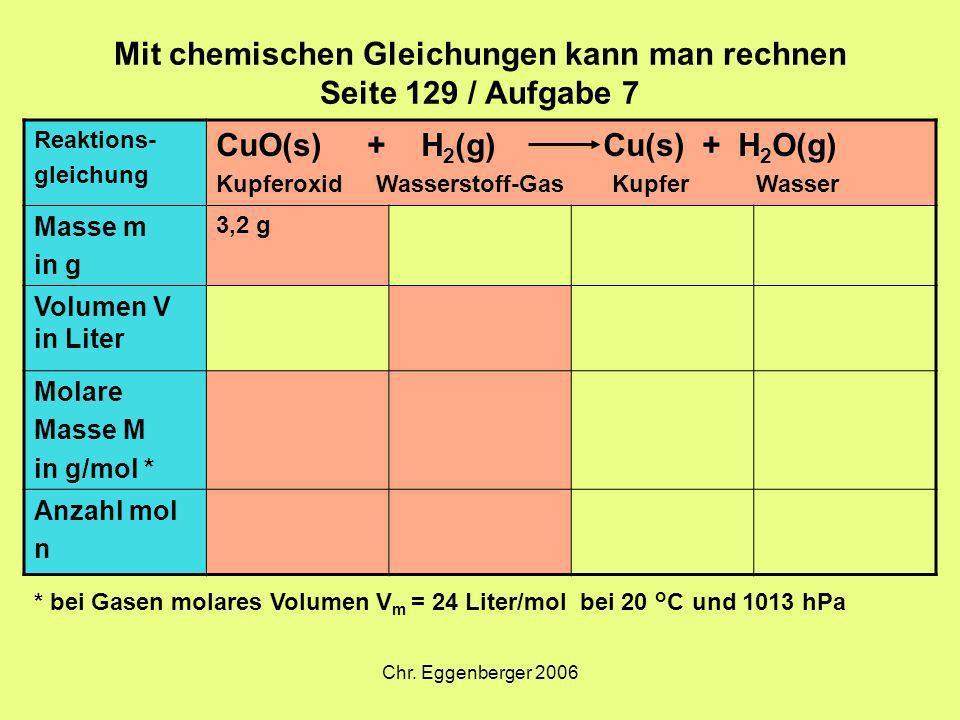 Chr. Eggenberger 2006 Mit chemischen Gleichungen kann man rechnen Seite 129 / Aufgabe 7 Reaktions- gleichung CuO(s) + H 2 (g) Cu(s) + H 2 O(g) Kupfero