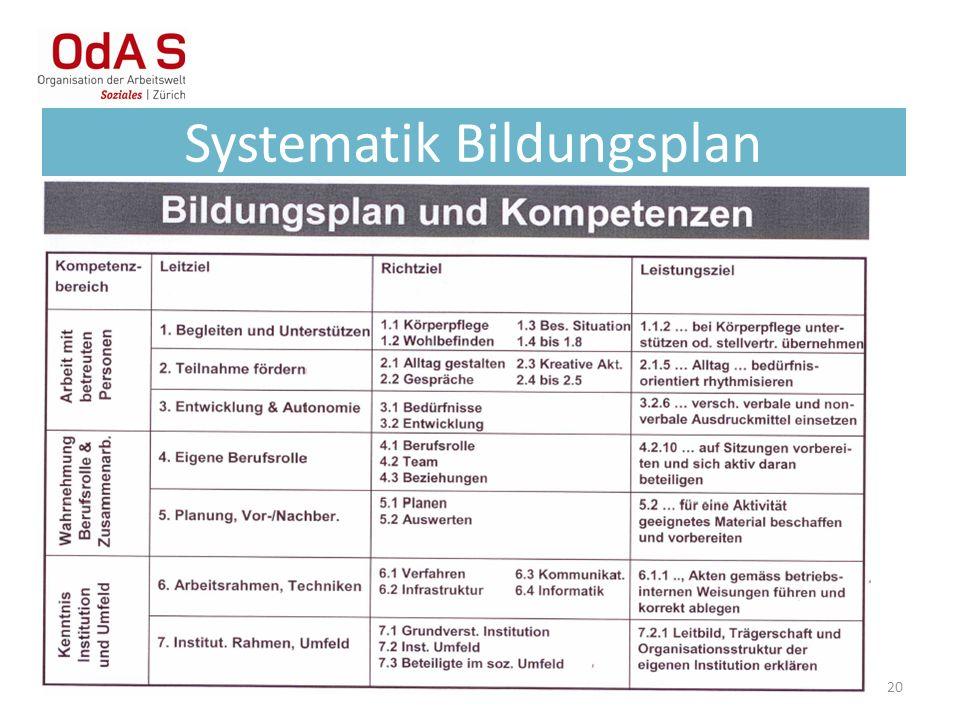 20 Systematik Bildungsplan