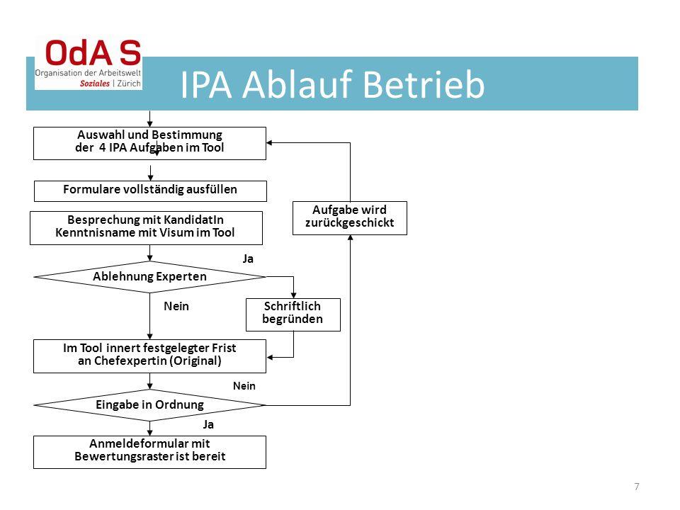 7 IPA Ablauf Betrieb Nein Auswahl und Bestimmung der 4 IPA Aufgaben im Tool Besprechung mit KandidatIn Kenntnisname mit Visum im Tool Formulare vollst