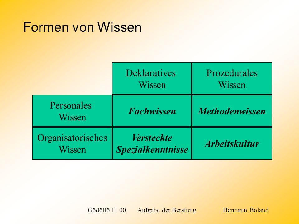 Wissensmanagement ist der strukturierte Umgang mit dem eigenen und aus anderen Quellen verfügbaren Wissen.