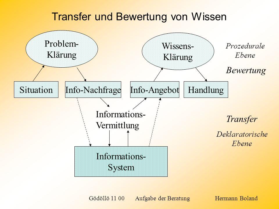 SituationInfo-NachfrageInfo-AngebotHandlung Problem- Klärung Wissens- Klärung Informations- System Informations- Vermittlung Bewertung Prozedurale Ebe