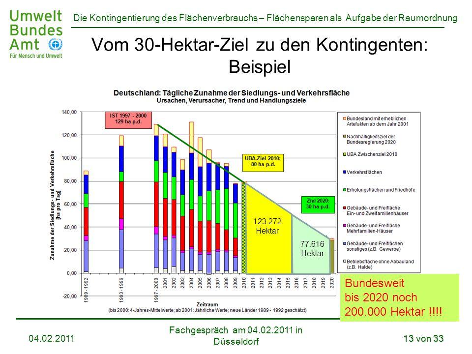 Die Kontingentierung des Flächenverbrauchs – Flächensparen als Aufgabe der Raumordnung Vom 30-Hektar-Ziel zu den Kontingenten: Beispiel Fachgespräch a